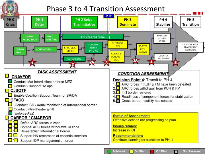 phase 3 to 4 transition assessment n.