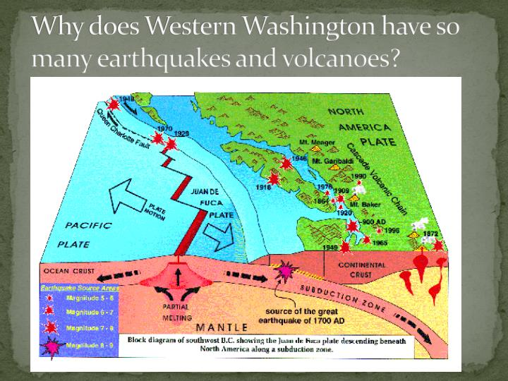 Why does western washington have so many earthquakes and volcanoes