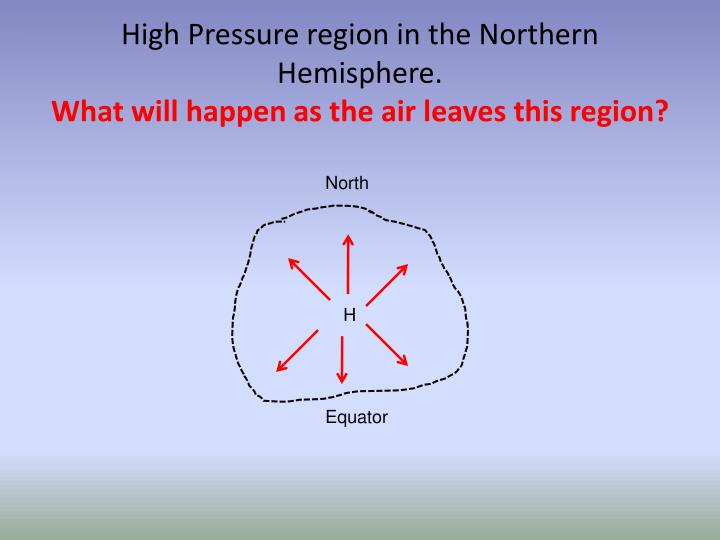 High Pressure region in the Northern Hemisphere.