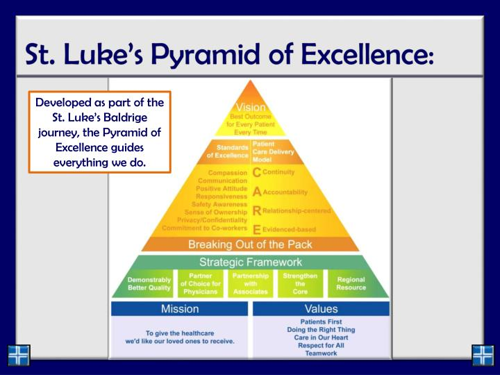 Developed as part of the St. Luke's Baldrige journey, the Pyramid of Excellence guides everything we do.