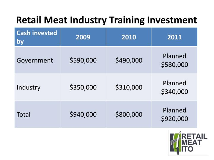 Retail meat industry training i nvestment