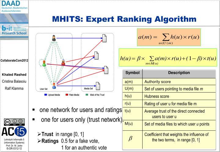 MHITS: Expert Ranking Algorithm