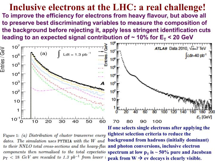 Inclusive electrons at the LHC: a real challenge!
