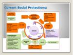 current social protections