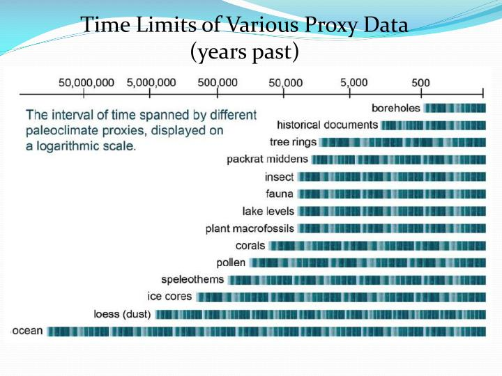 Time Limits of Various Proxy Data