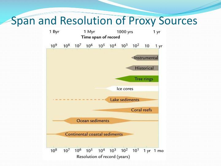 Span and Resolution of Proxy Sources