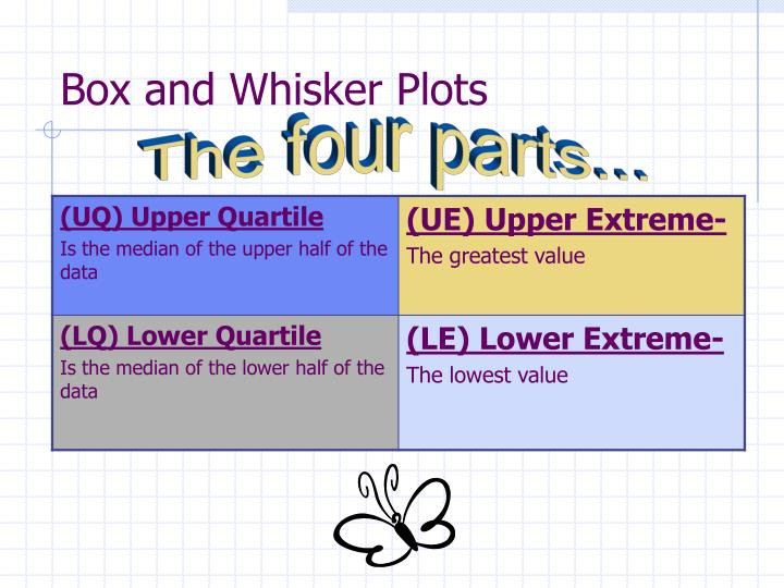 Box and whisker plots1