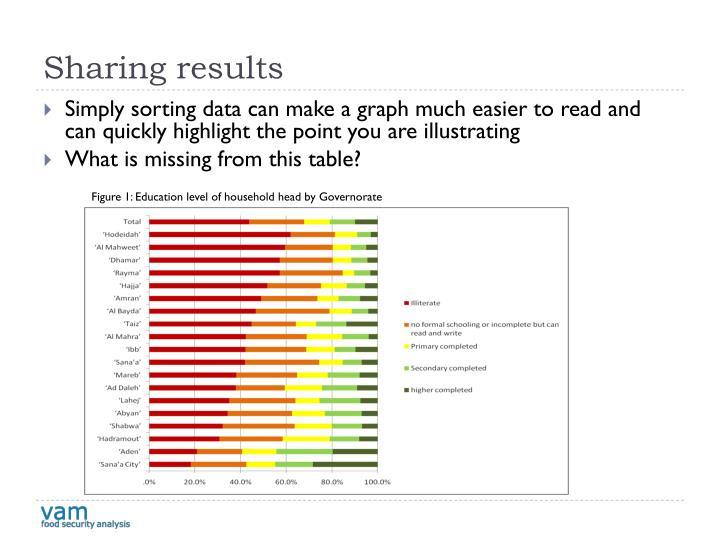 Sharing results