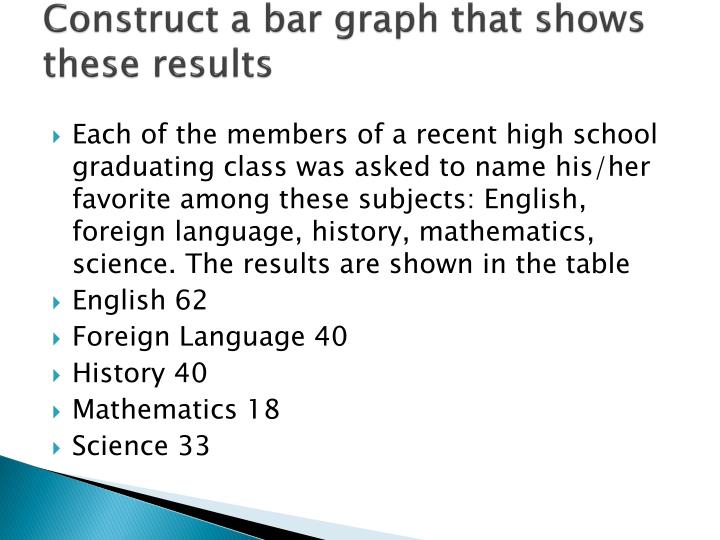 Construct a bar graph that shows these results