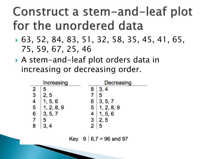 Construct a stem-and-leaf plot for the unordered data