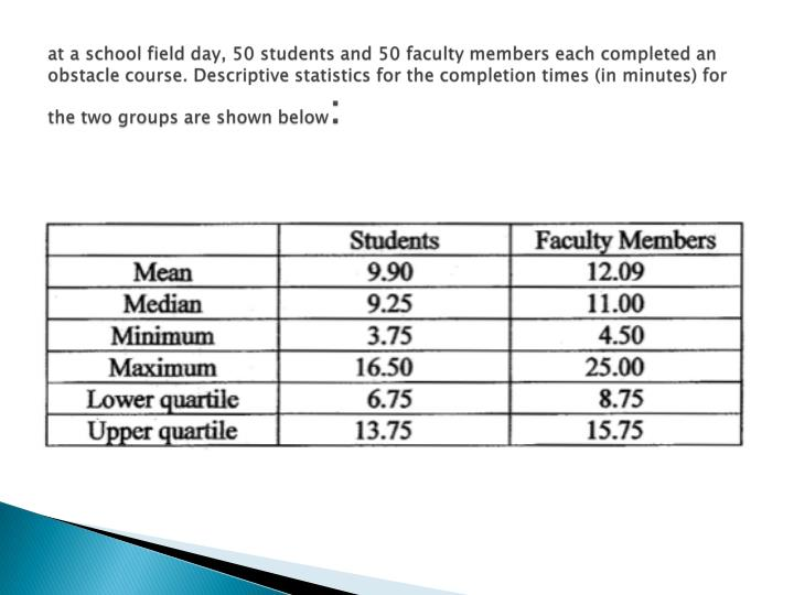 at a school field day, 50 students and 50 faculty members each completed an obstacle course. Descriptive statistics for the completion times (in minutes) for the two groups are shown below