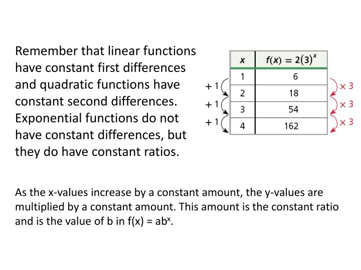 Remember that linear functions have constant first differences and quadratic functions have constant second differences. Exponential functions do not have constant differences, but they do have