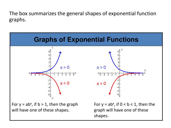 The box summarizes the general shapes of exponential function graphs.