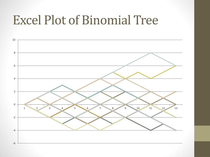Excel Plot of Binomial Tree