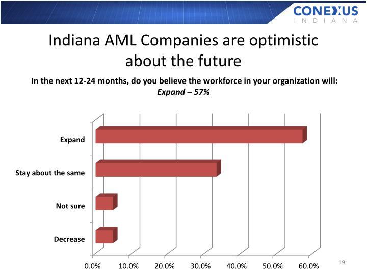Indiana AML Companies are optimistic