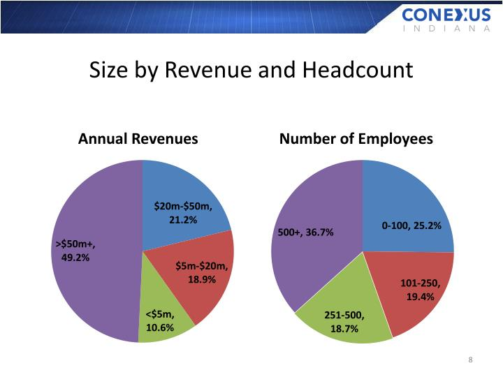 Size by Revenue and Headcount