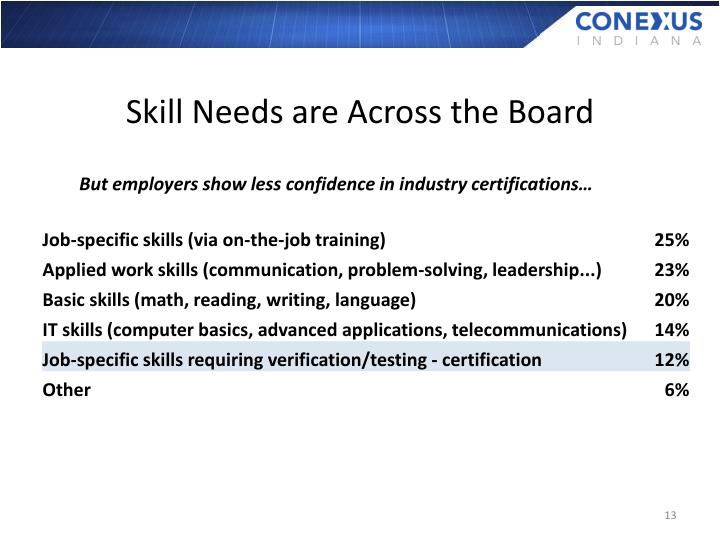 Skill Needs are Across the Board