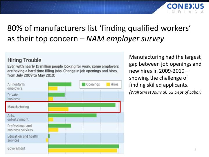 80% of manufacturers list 'finding qualified workers' as their top concern