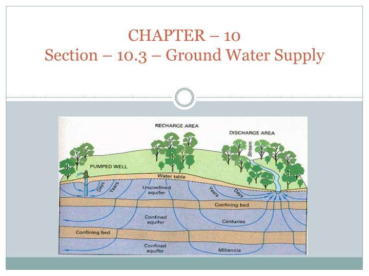 chapter 10 section 10 3 ground water supply n.
