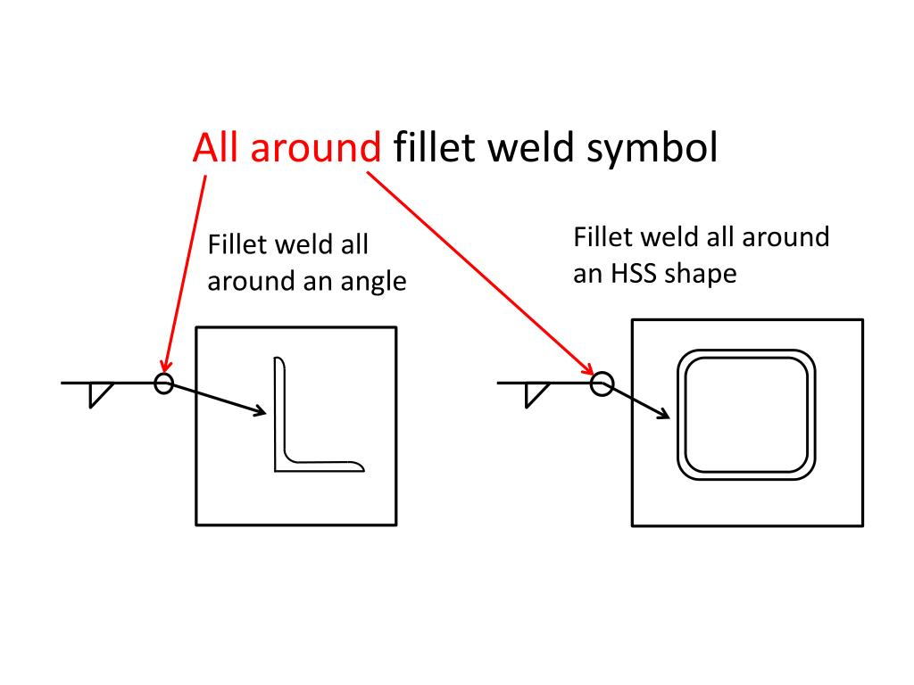 Ppt All Around Fillet Weld Symbol Powerpoint Presentation Id2452650