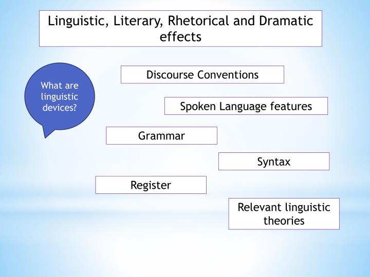 Linguistic, Literary, Rhetorical and Dramatic effects