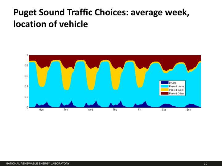 Puget Sound Traffic Choices: average week, location of vehicle