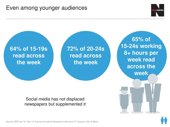 Even among younger audiences