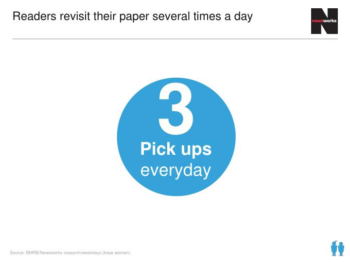 Readers revisit their paper several times a day