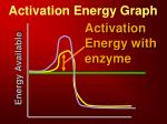 activation energy graph1