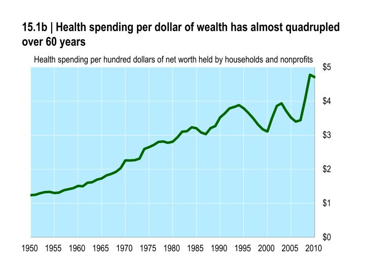 15 1 b health spending per dollar of wealth has almost quadrupled over 6 0 years n.