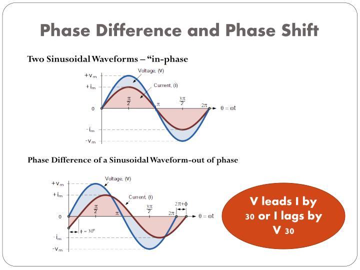 relationship between voltage current circuit