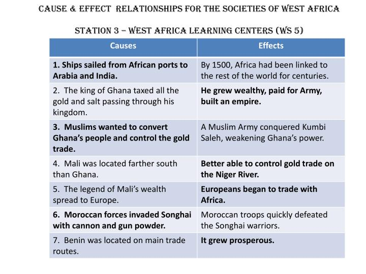 Ppt cause amp effect relationships for the societies of west cause effect relationships for the societies of west africa toneelgroepblik Choice Image