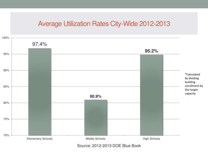 Average utilization rates city wide 2012 2013