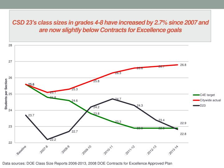 CSD 23's class sizes in grades 4-8 have increased by 2.7% since 2007 and are now slightly below Contracts for Excellence goals