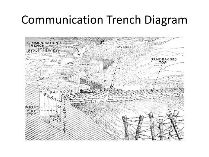 Ppt Trench Warfare Powerpoint Presentation Id2454526