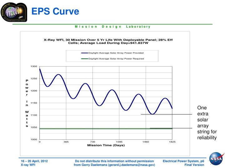 EPS Curve