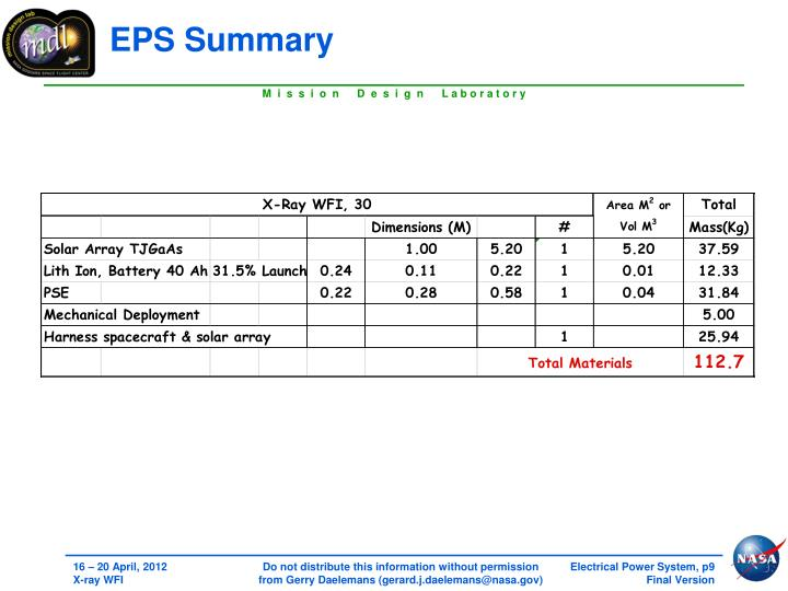 EPS Summary