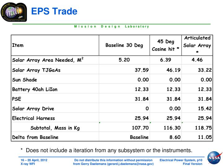 EPS Trade