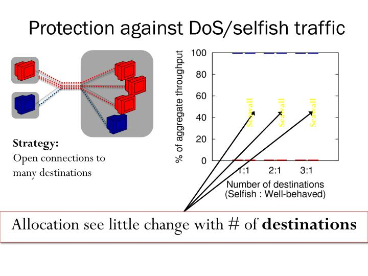 Protection against DoS/selfish traffic