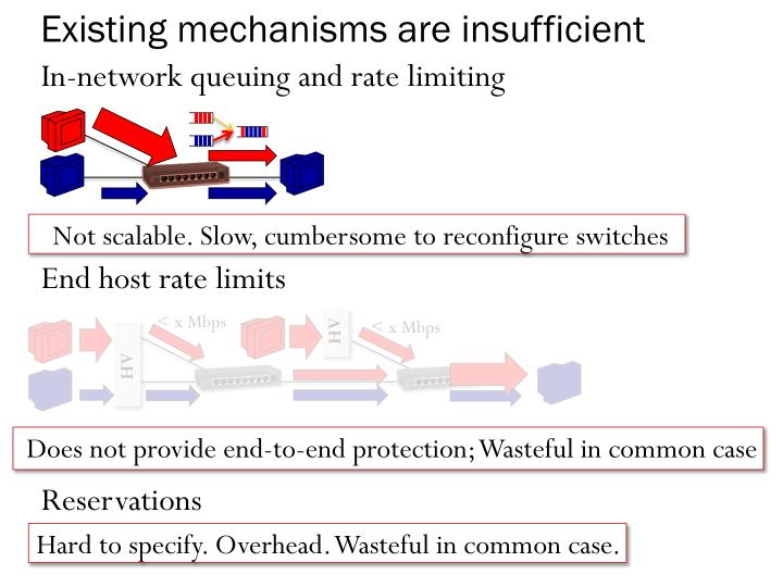 Existing mechanisms are insufficient