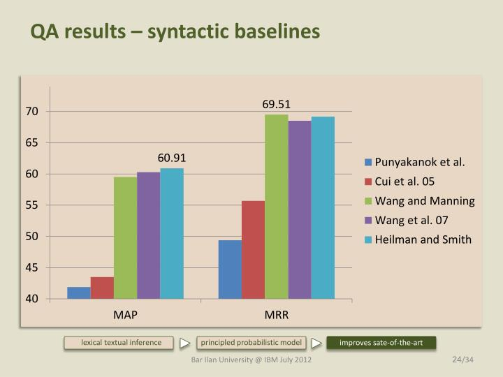 QA results – syntactic baselines