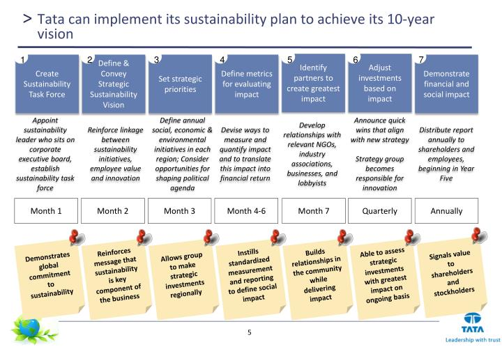 tata group sustainability strategy The tata sustainability journey published  the idea is to embed 'sustainable thinking' within the core of the tata group's strategy during the month, campaigns are run, symposiums with .