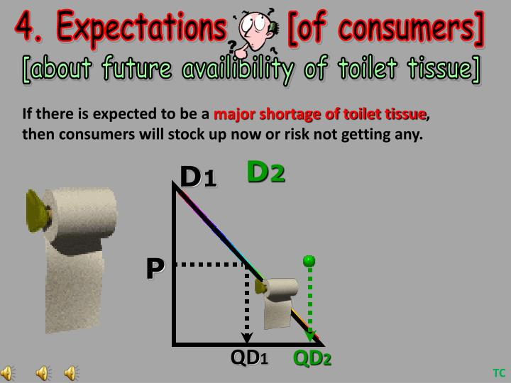 4. Expectations     [of consumers]
