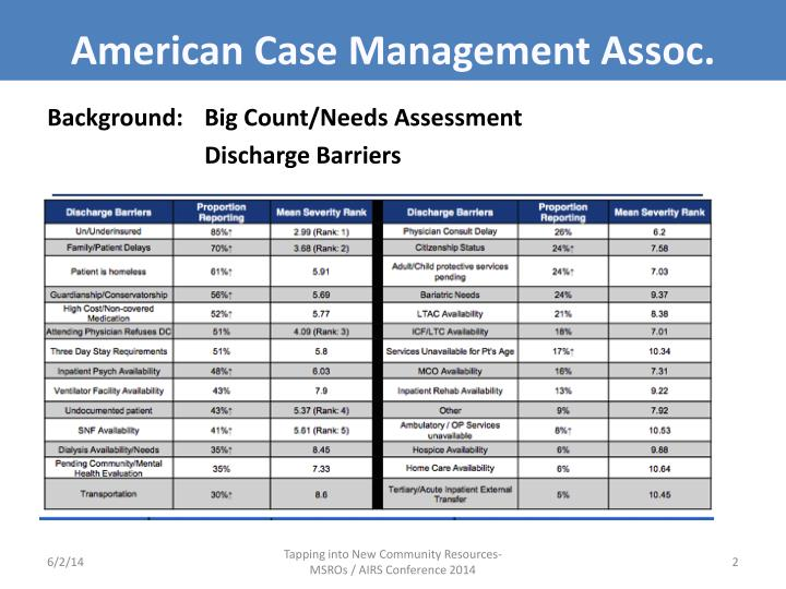 American Case Management Assoc.