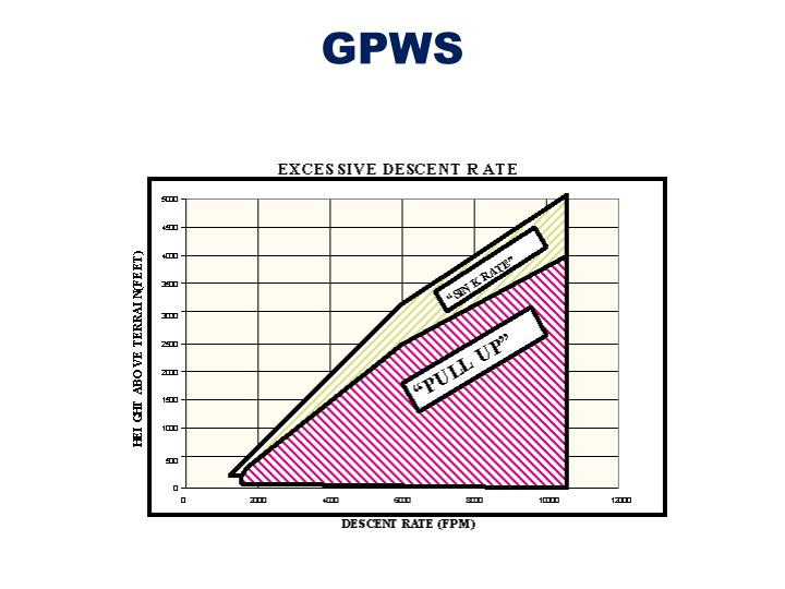 Ppt Part 8 Collision Avoidance Powerpoint Presentation