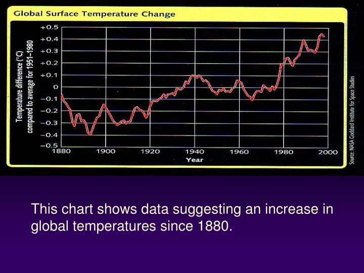 This chart shows data suggesting an increase in global temperatures since 1880.