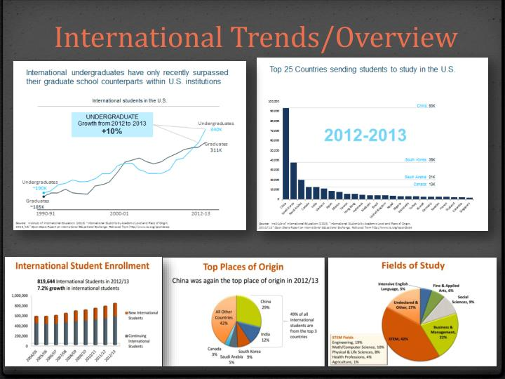 International trends overview