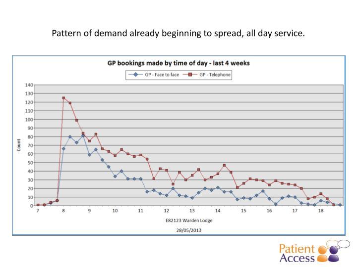 Pattern of demand