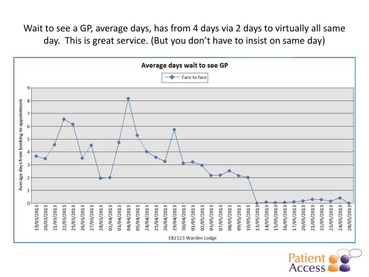 Wait to see a GP, average days, has