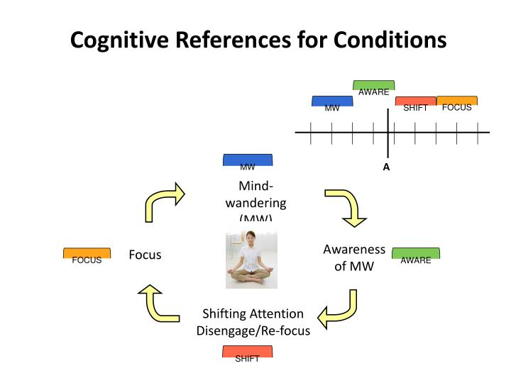Cognitive References for Conditions